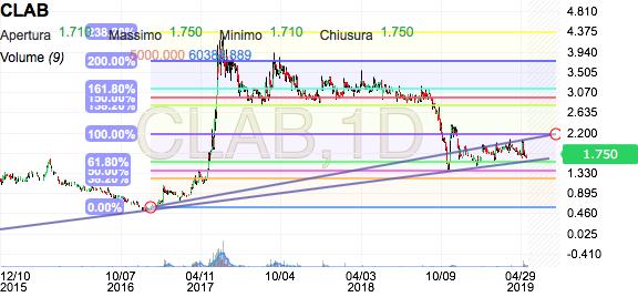 adac044c68 CLAB | Clabo SPA Titoli - Investing.com