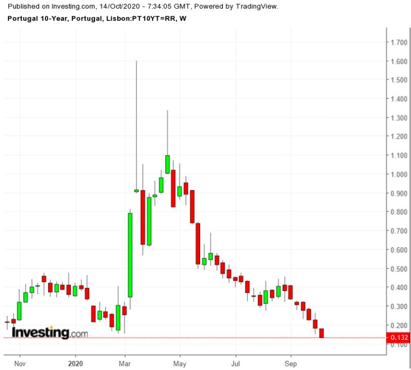 Portugal 10Y Bond TTM