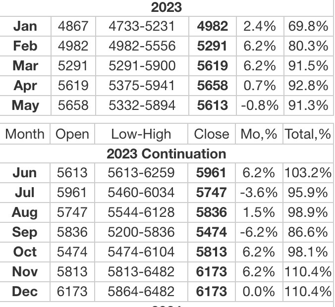 Palladium 2023 Forecasts