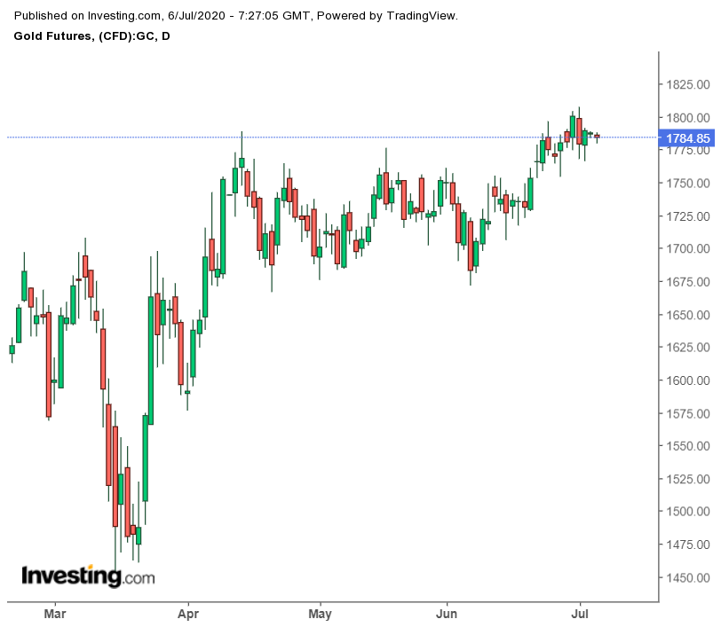 Daily Gold Futures Chart