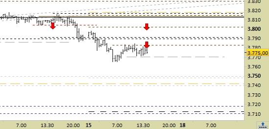 e.mini S&P500 scad.03/21, grafico a barre da 30 minuti. Prezzi al 15/01/21, ore 14.34, last 3775.00