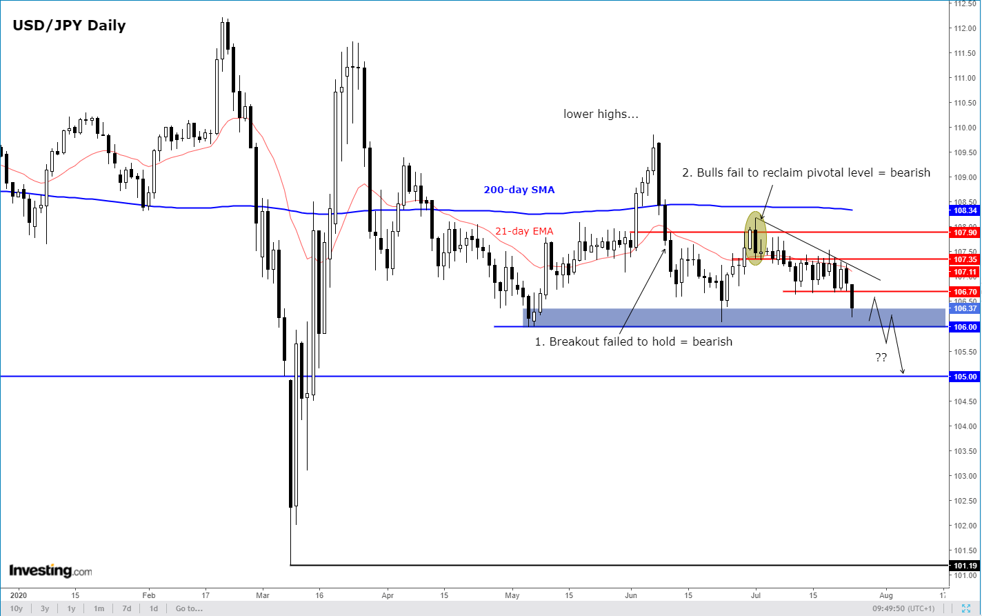 Daily USD/JPY Technicals