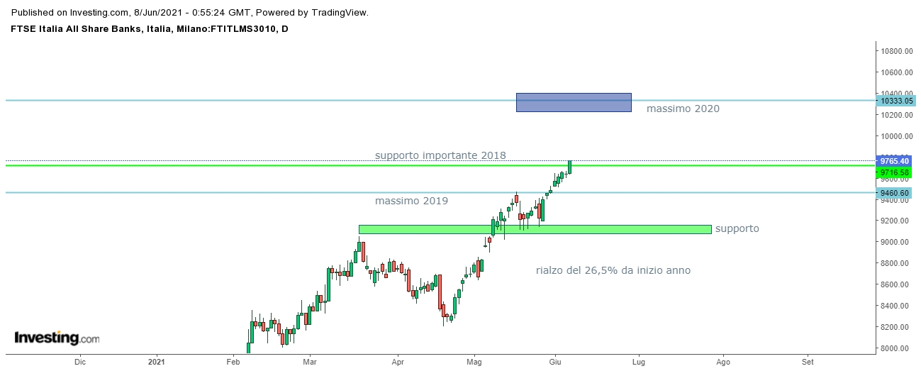 proiezioni indice ftse banks