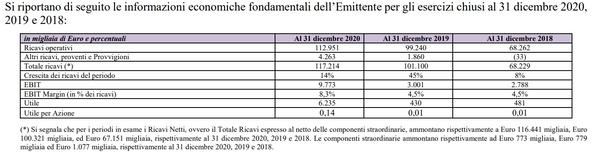 informazioni economiche al 31 dicembre 2020, 2019 e 2018