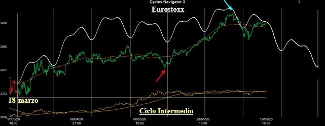 Ciclo Intermedio Euro Stoxx50