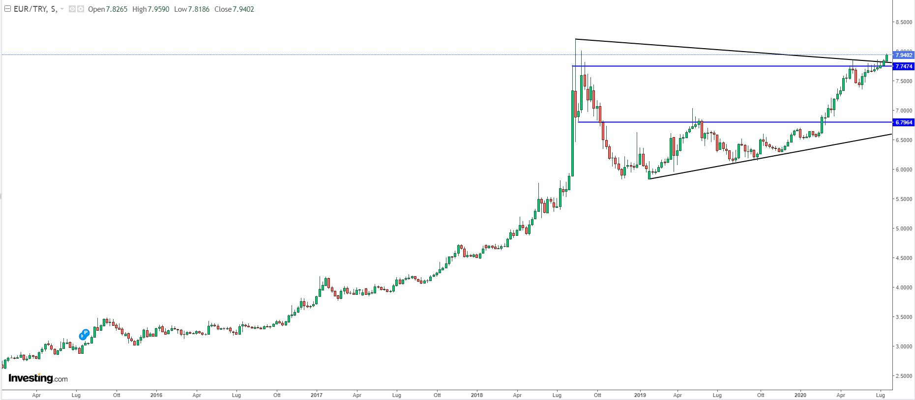Grafico EUR / TRY