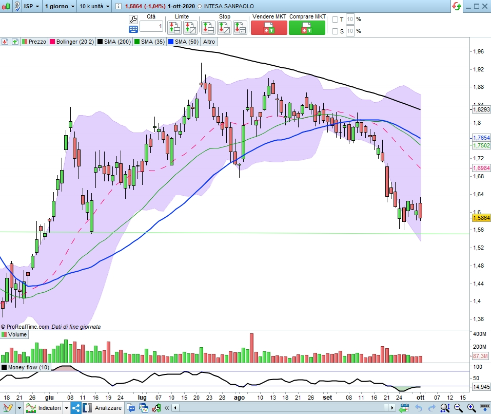 ISP daily