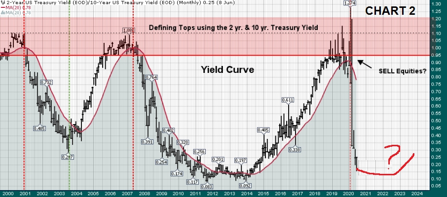 Curva 2y/10y Treasury