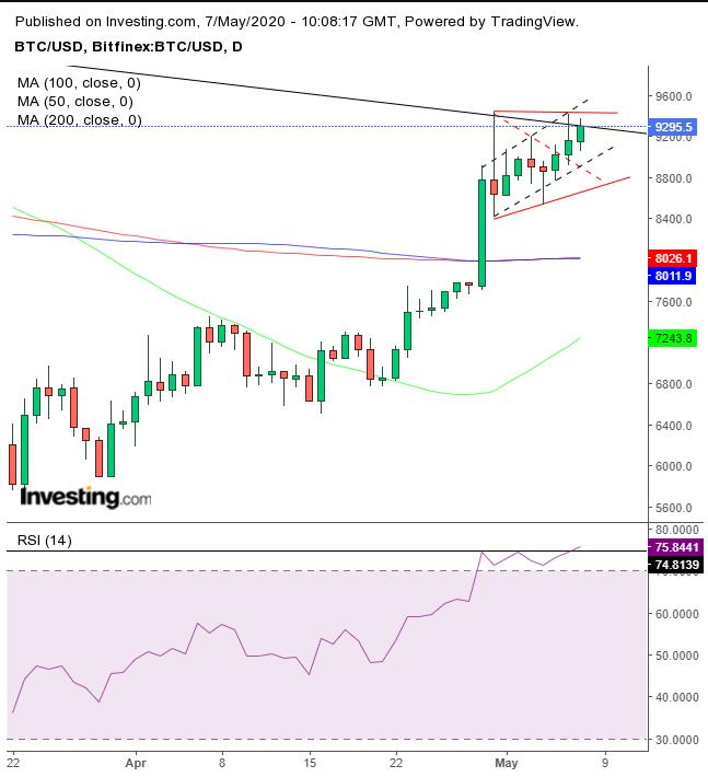 pronostici del mercato azionario bitcoin