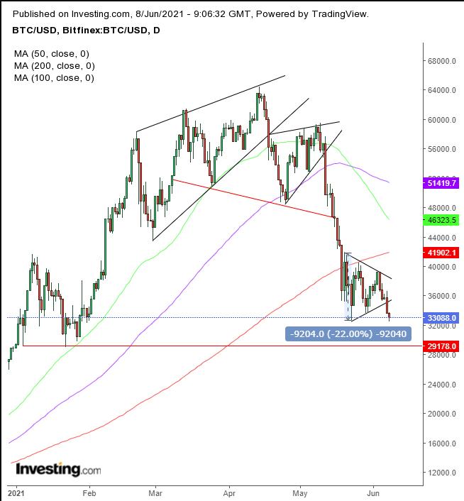 corrente bitcoin mercato azionario)