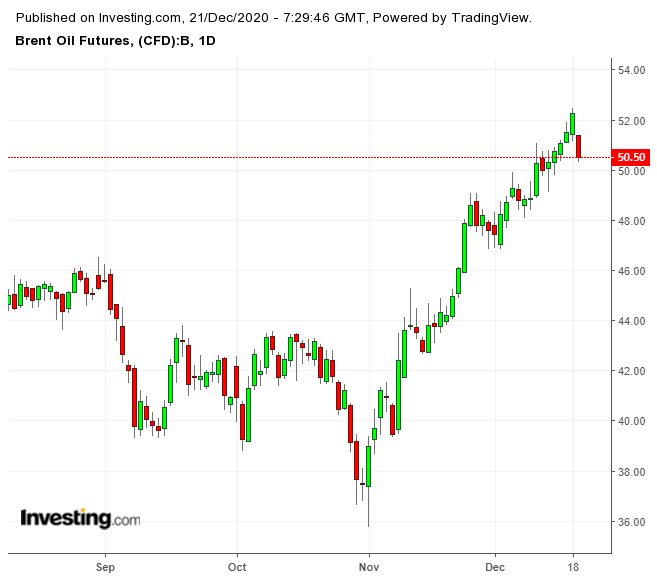 Brent Futures Daily