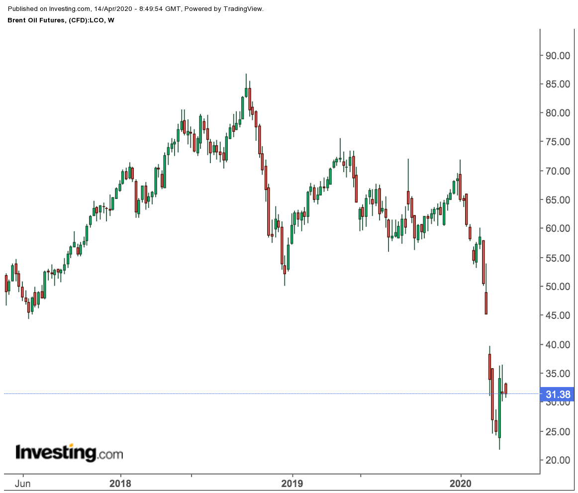 Brent Futures Weekly Chart