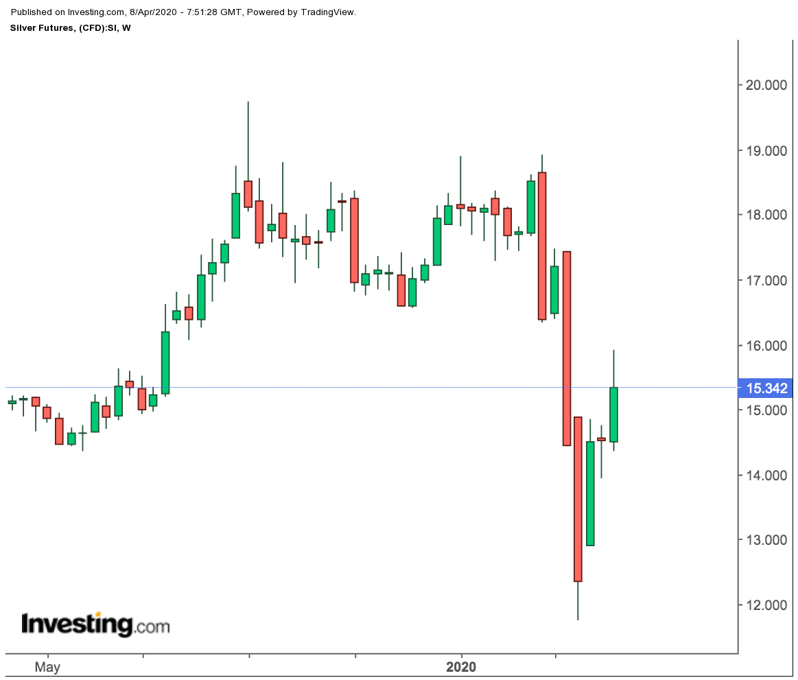 Silver Futures Weekly Chart
