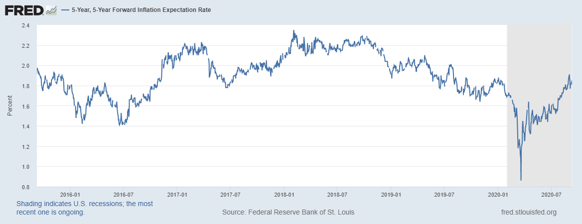 5-Y, 5-Y Forward Inflation Expectation Rate