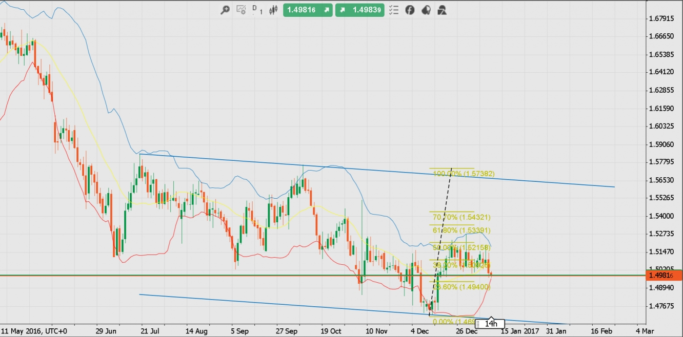 Related analysis AUD/JPY