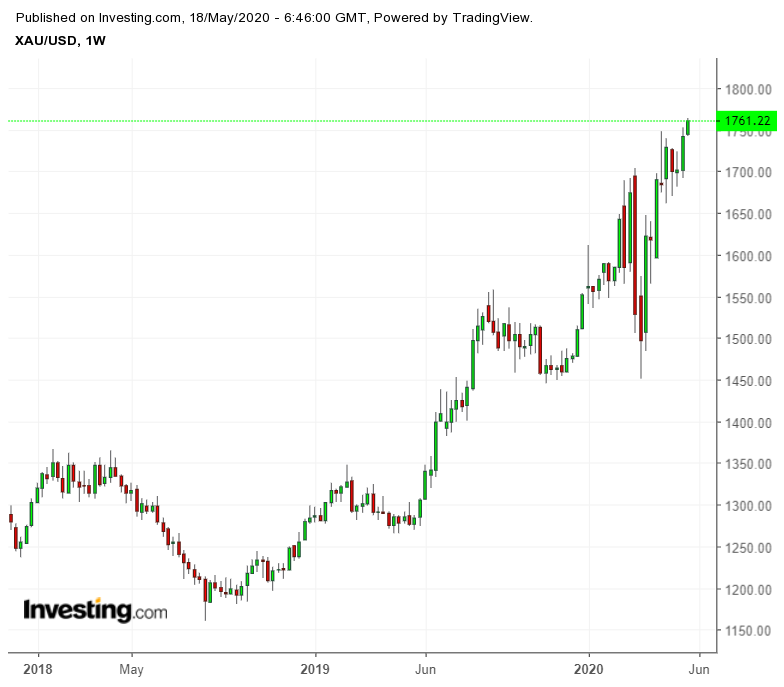 XAU/USD Weekly Chart