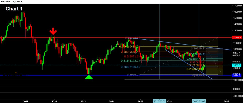 Chart 1 Ibex M