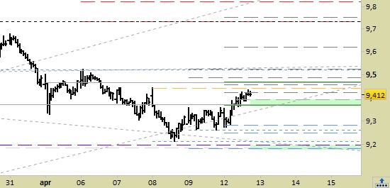 Mediobanca, grafico a barre da 30 minuti. Prezzi al 12/04/21, ore 15.50, last 9.412