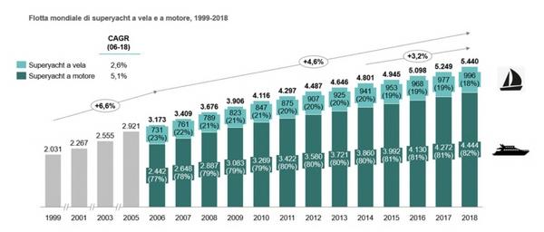 evoluzione dei ricavi del settore