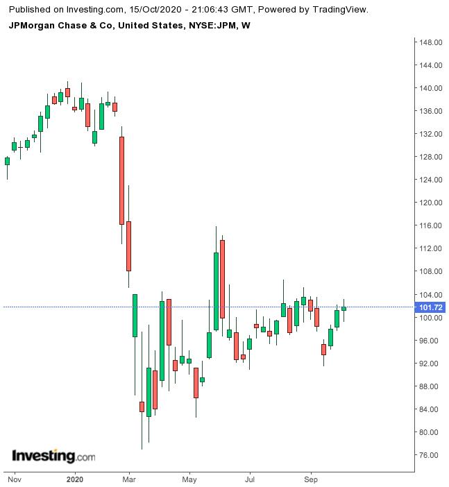JP Morgan Chase 1-Year Chart.