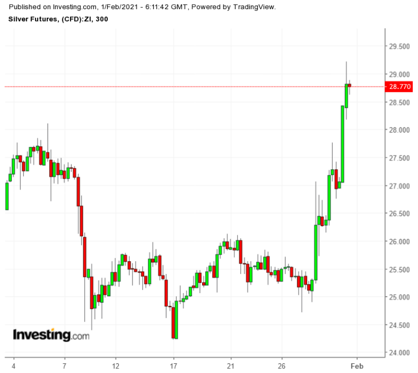 Silver 300 Minute Chart