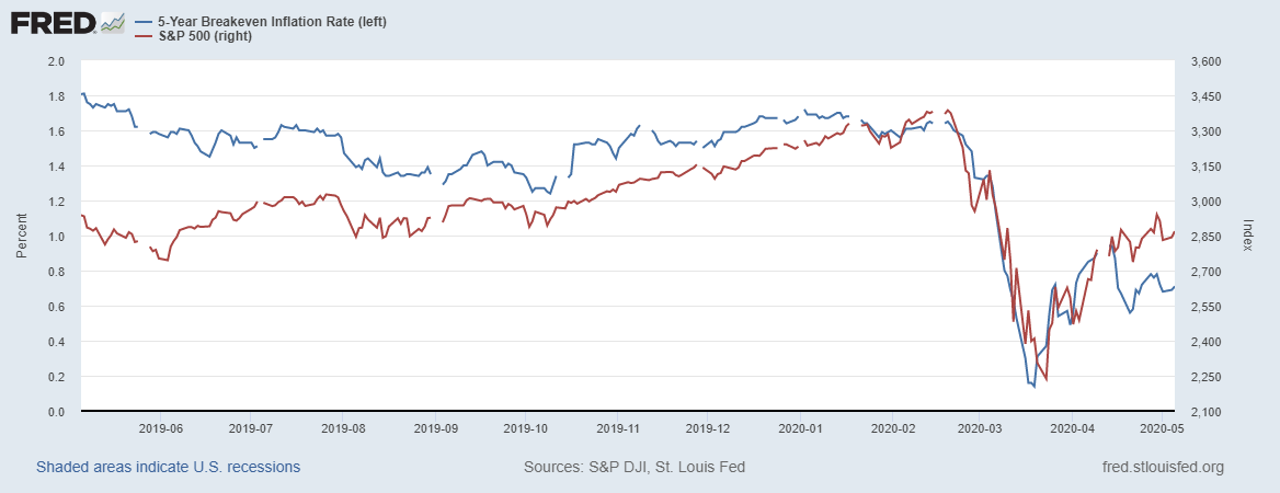 5Y Inflation Rate vs SPX
