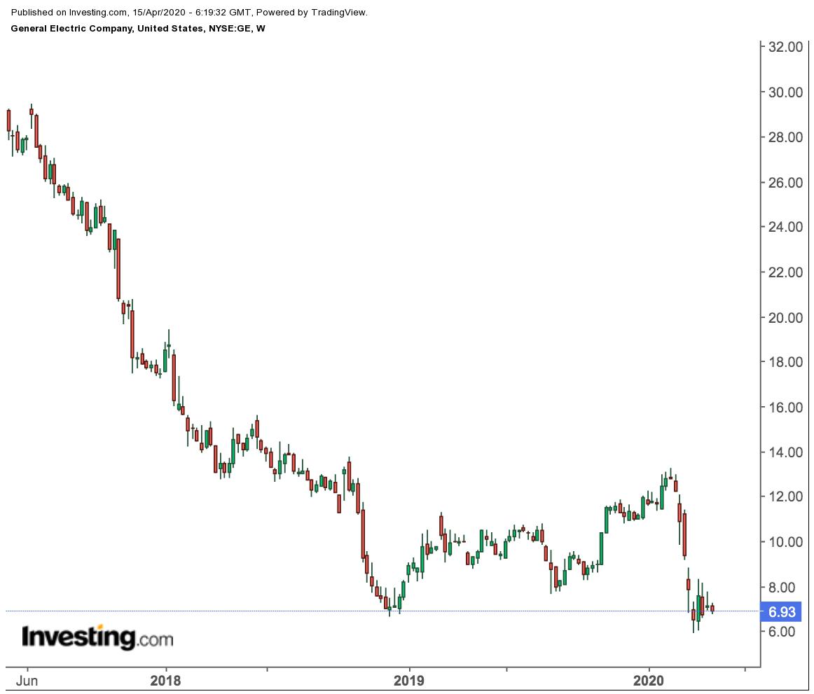 GE Weekly Price Chart