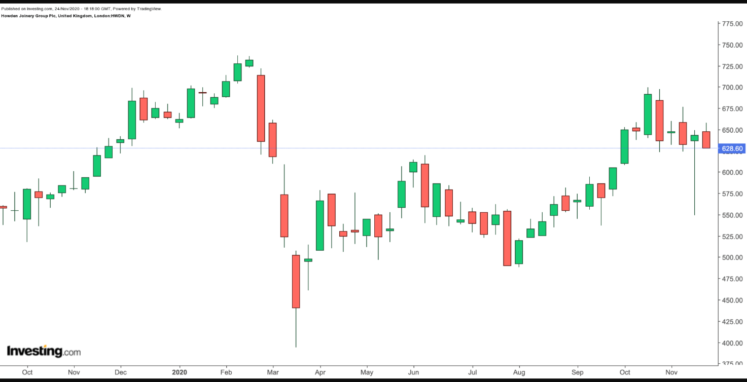Howden Joinery Group 1-Year Chart.