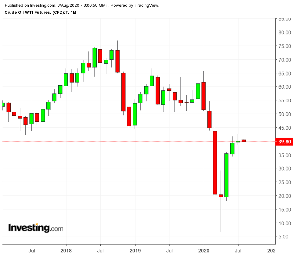 Crude Oil WTI Futures Monthly Chart