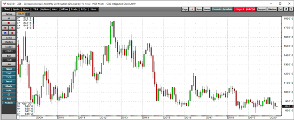 Soybean Futures Monthly 2008-2020