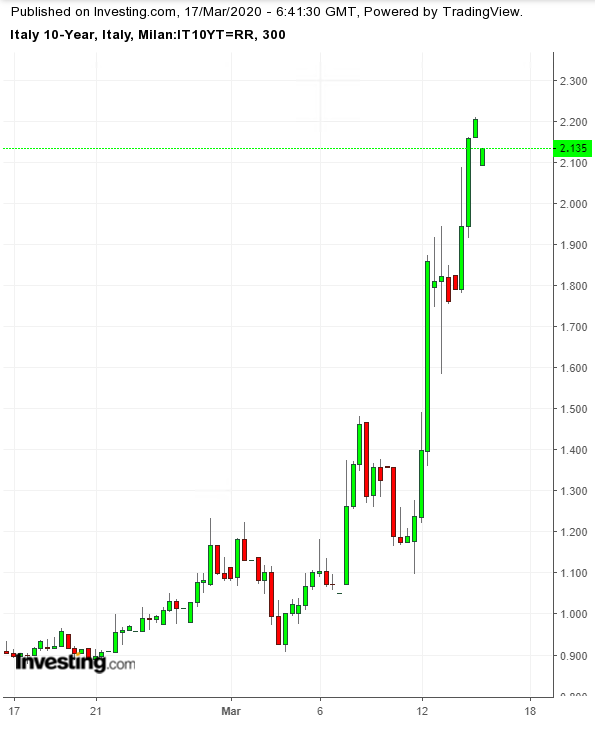 Italy 10-Y 300 Minute Chart