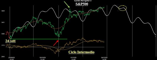 Ciclo Intermedio S&P500