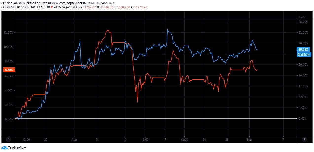 Correlazione oro/bitcoin