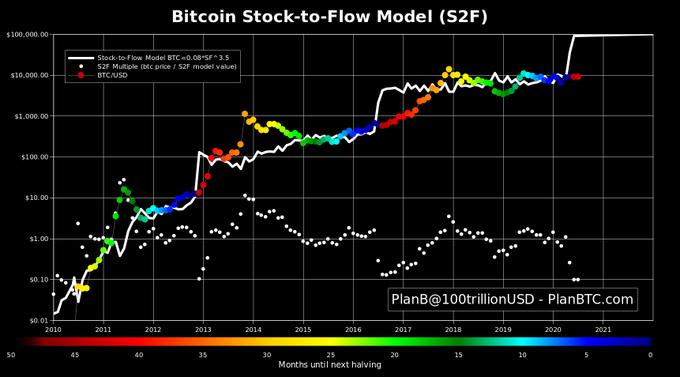 modello di valutazione bitcoin apprendimento della trading della critica