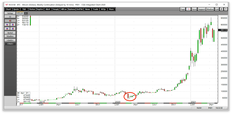 prezzo attuale bitcoin nilai tukar bitcoin ke dollar