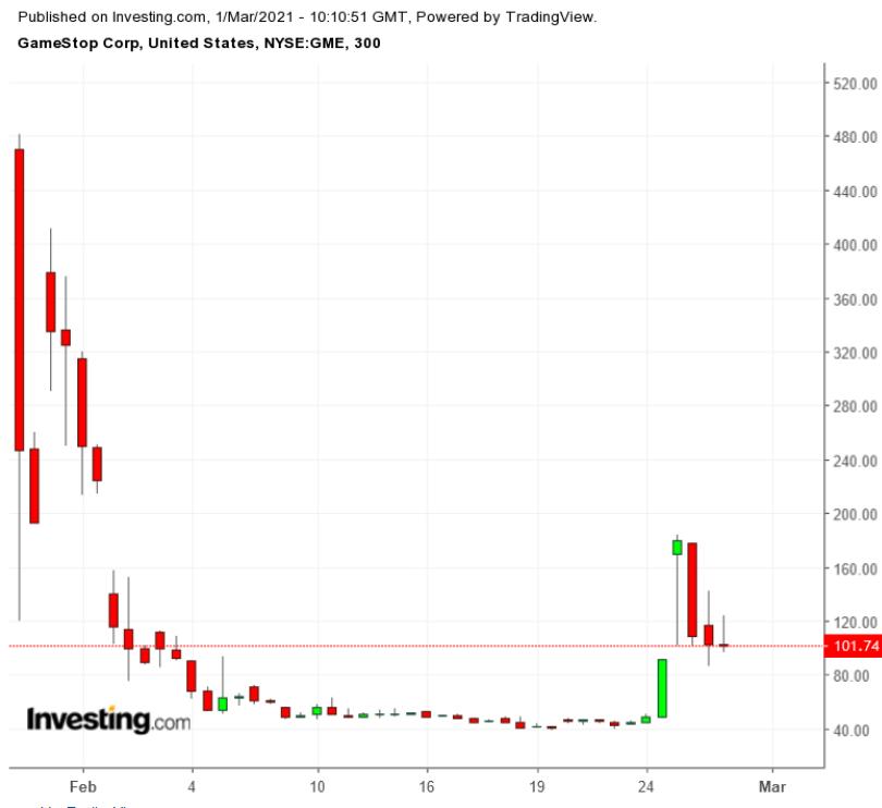 GME 300 Minute Chart