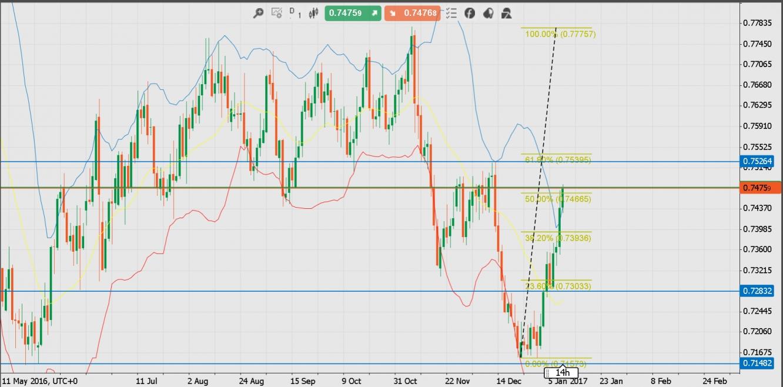 Eur aud forex analysis