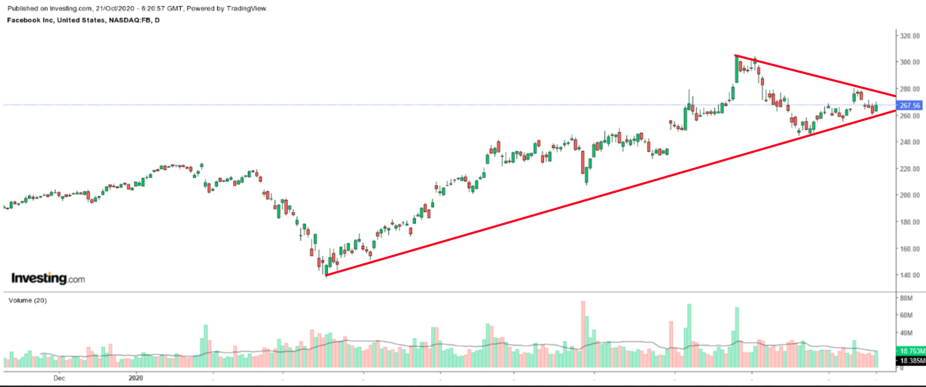 Facebook Daily Chart
