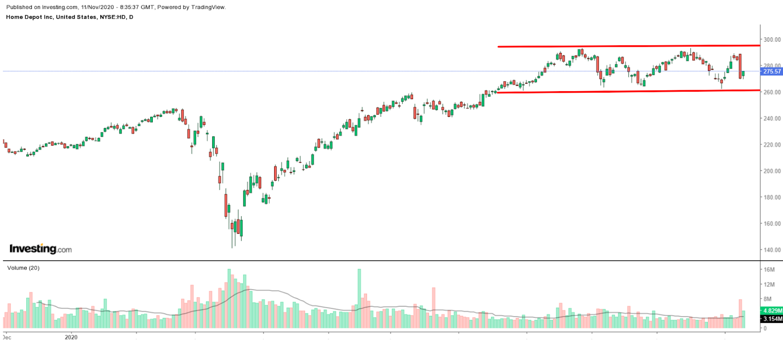 Home Depot Daily Chart