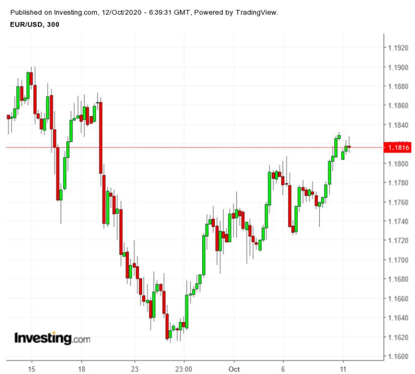 EUR/USD 300 Minute Chart