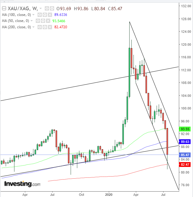 Weekly Spot Gold/Silver Ratio