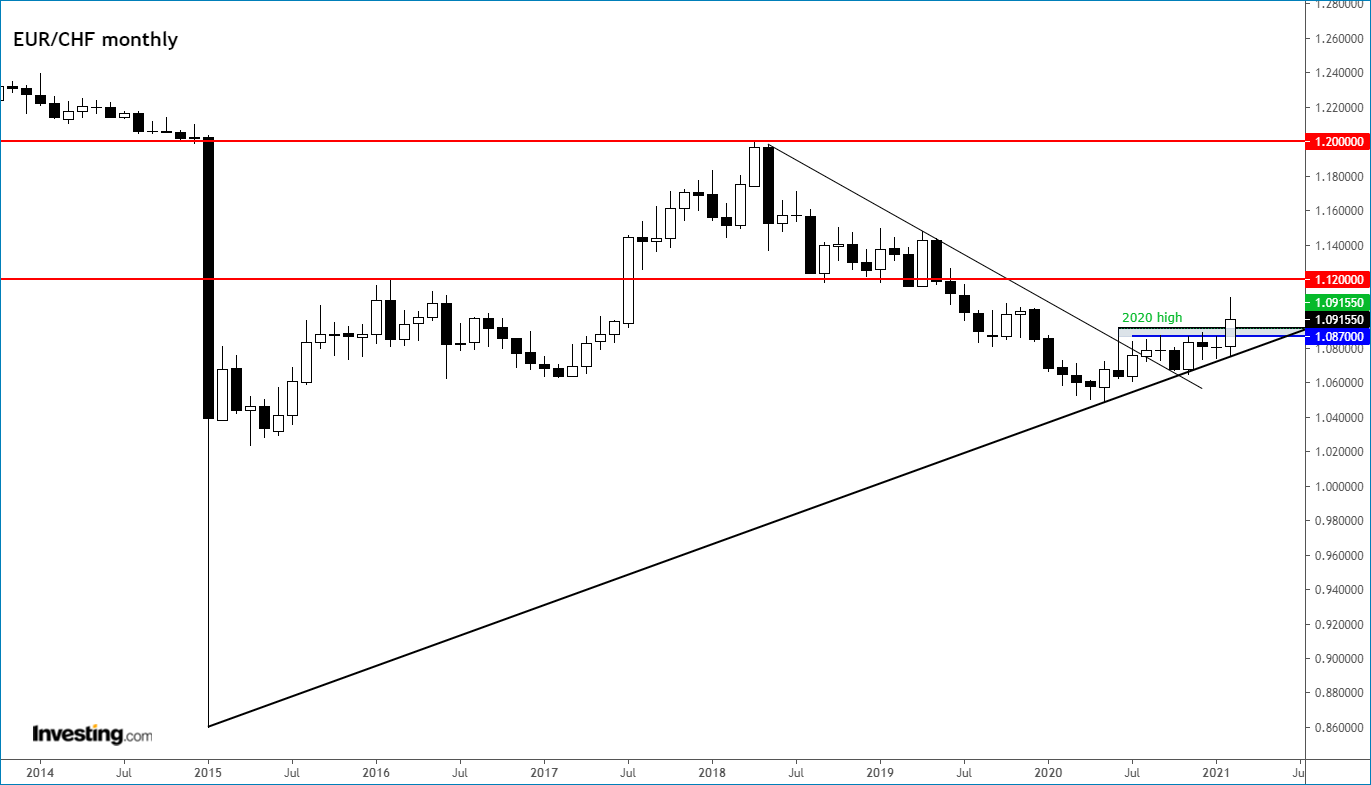 EUR/CHF Monthly