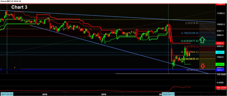 Chart 3 Ibex W