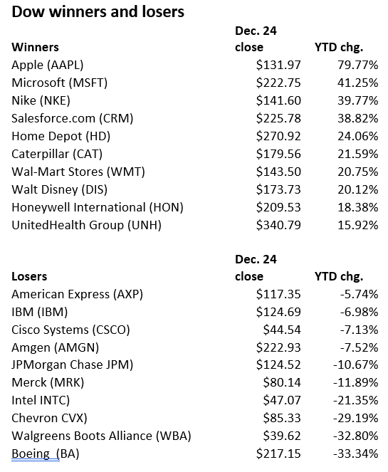 Dow 2020 Winners and Losers