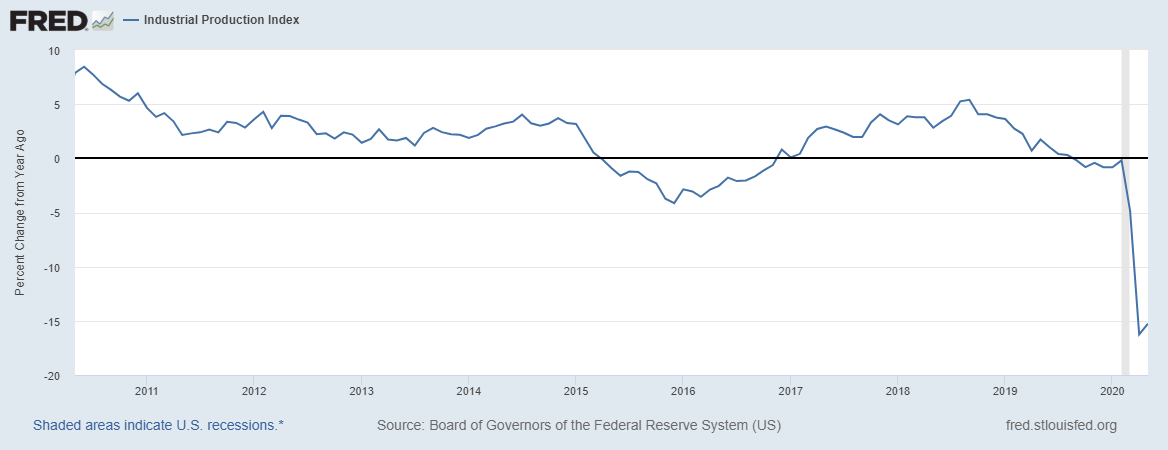 US Industrial Production - St Louis Federal Reserve