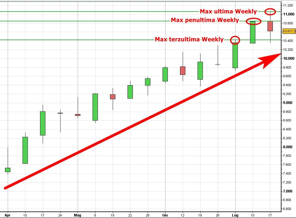 Nadaq Weekly