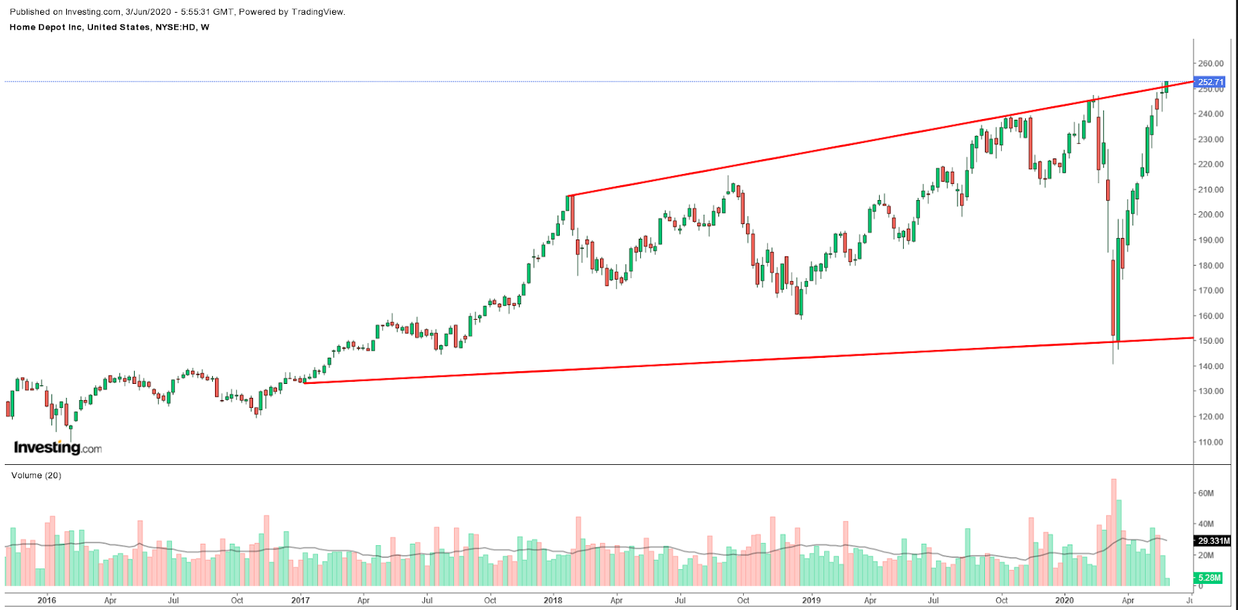 Home Depot Weekly Chart