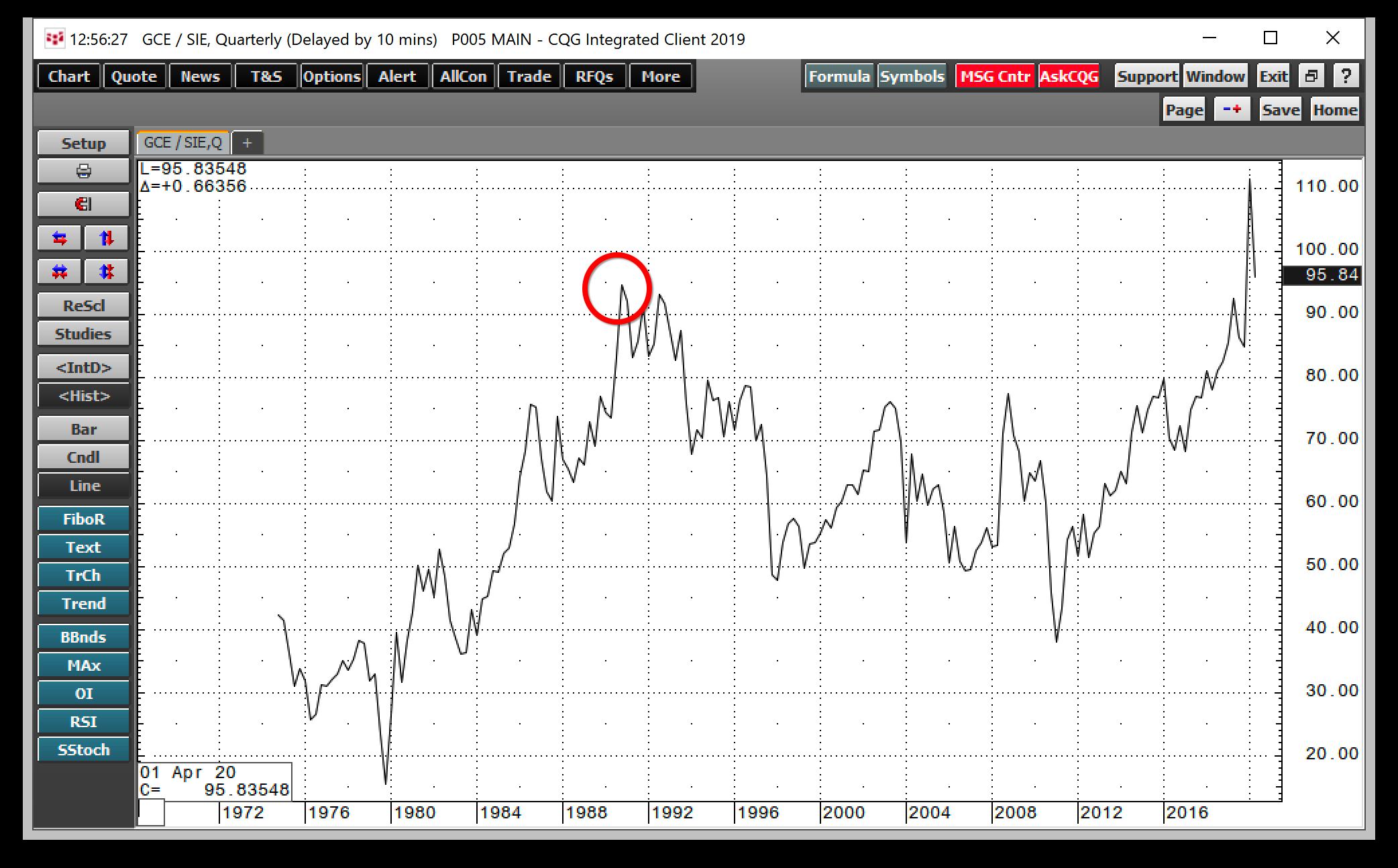 Silver:Gold Ratio Quarterly