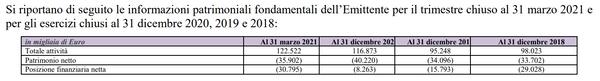 informazioni economiche al 31 marzo 2021 e per esercizi chiusi al 31 dicembre 2020, 2019 e 2018
