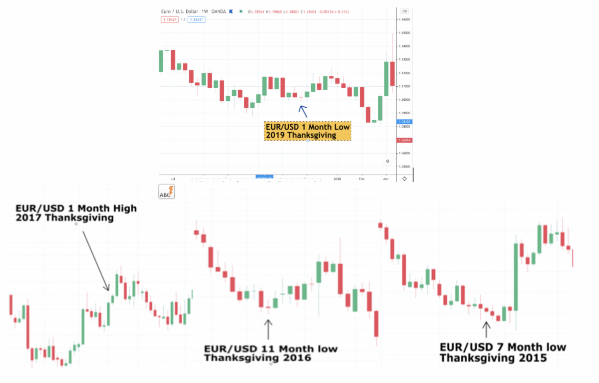 Thanksgiving Forex Highs And Lows.